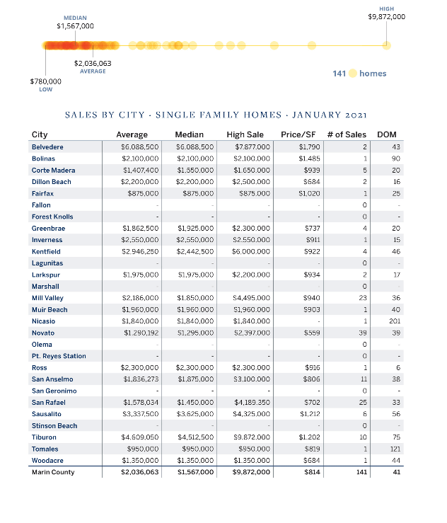 Marin county real estate market report sales by town February 2021 2 (1)
