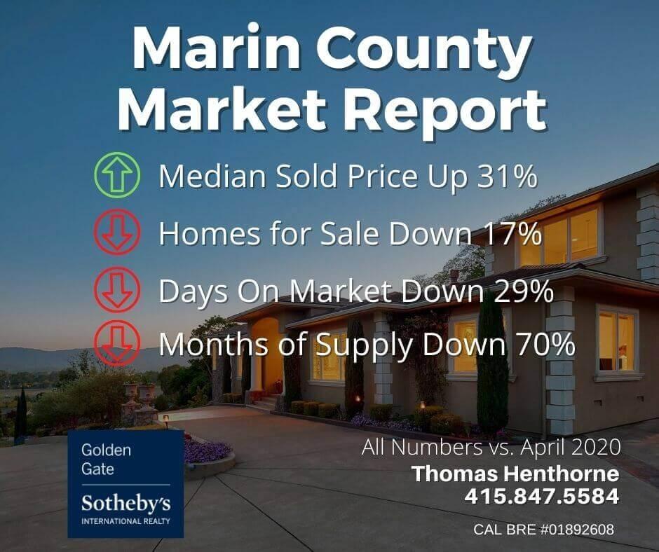 Marin Real Estate Market Report May 2021 market stats chart