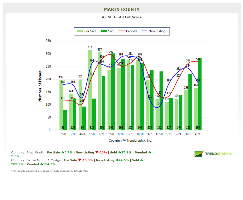 marin county home inventories chart may 2021