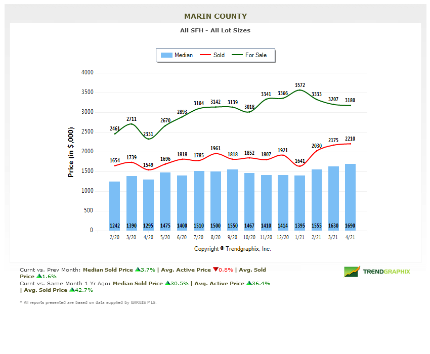 marin home prices chart may 2021