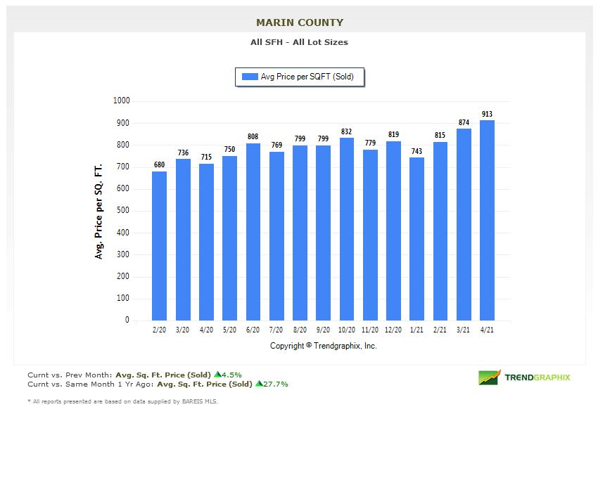 marin real estate market report average price per square foot sold chart