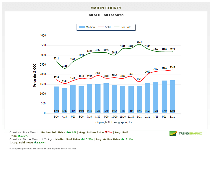 Marin county real estate market report home prices chart
