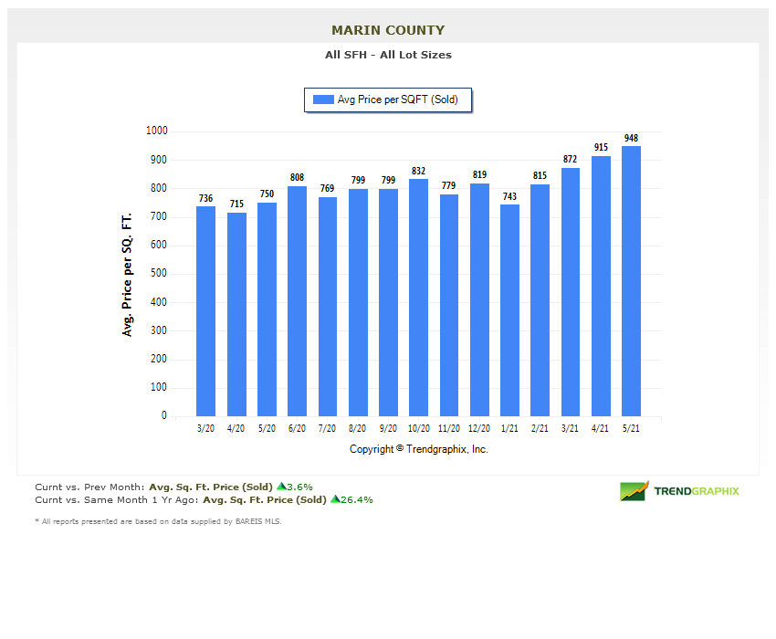 price per square foot chart marin county homes