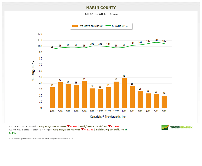 chart days on market marin county real estate july 2021