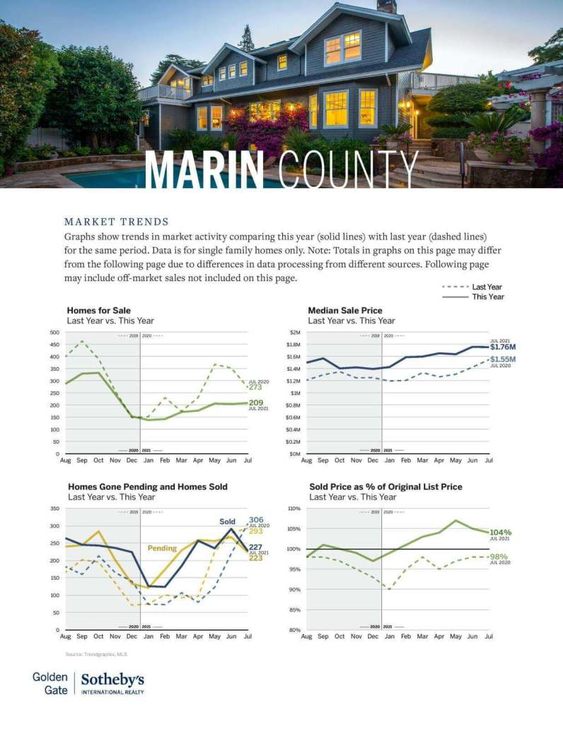 marin county real estate market trends chart july 2021