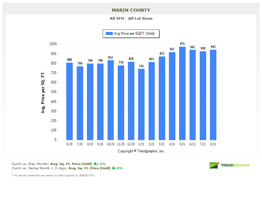 price per square foot chart Marin County Real Estate Market Report Sept 2021