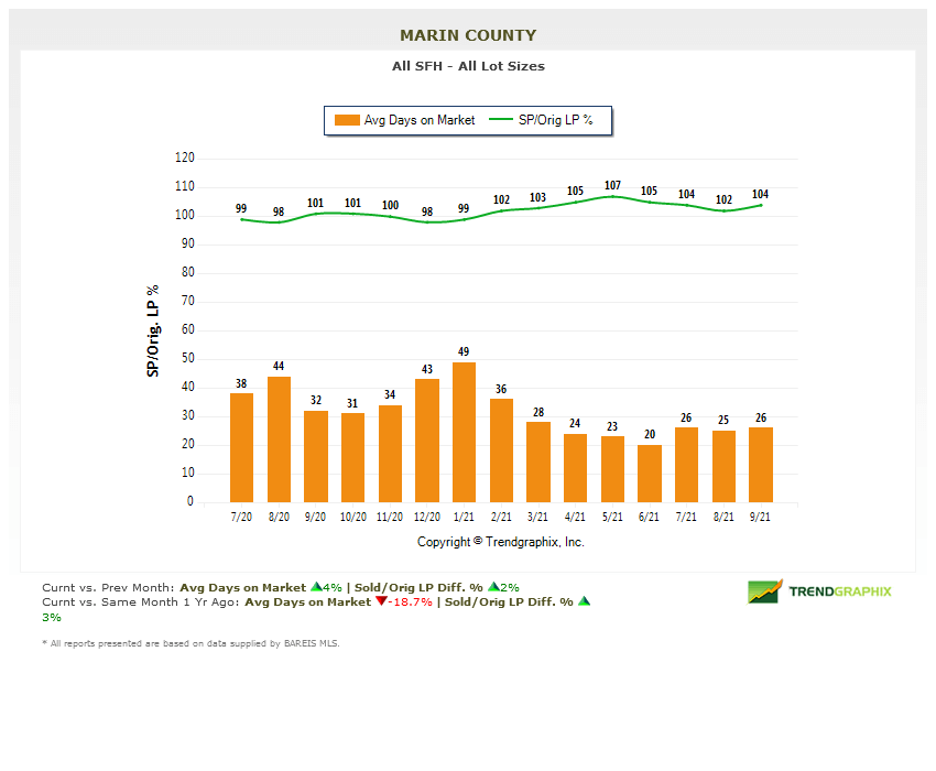 days on market chart