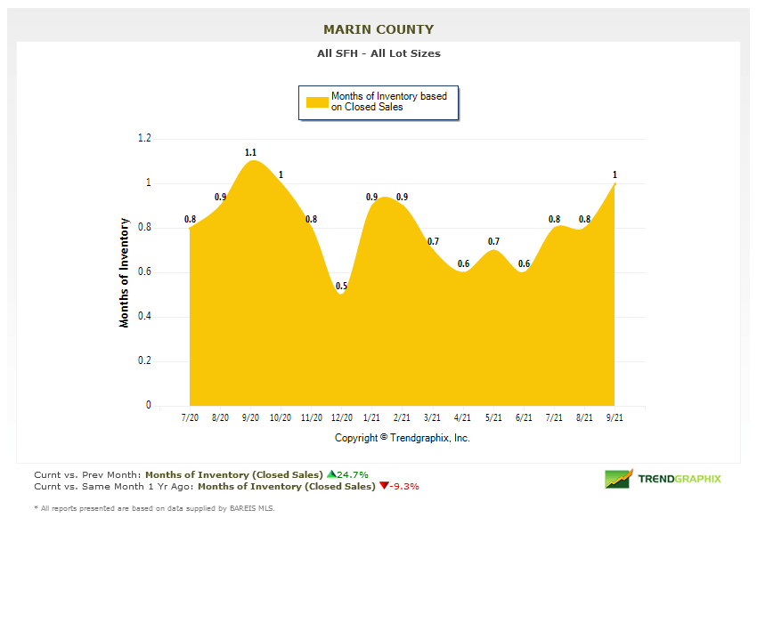 Marin Real Estate Market Report October 2021 months of inventory chart