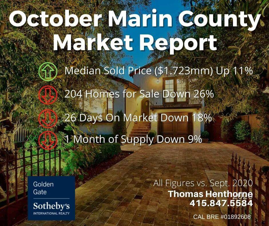 October 2021 Marin County Real Estate Market Report chart