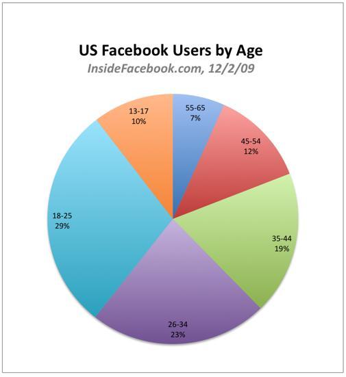USA Facebook Benutzer nach Alter (insidefacebook.com)
