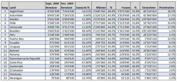 Statistik Facebook Dezember 2009 Südamerika