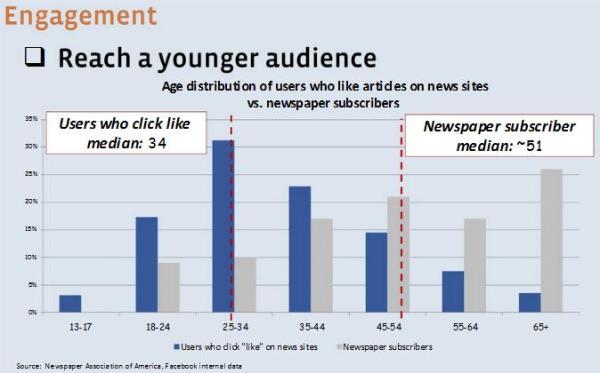 Durchschnittsalter des gemeinen Likers