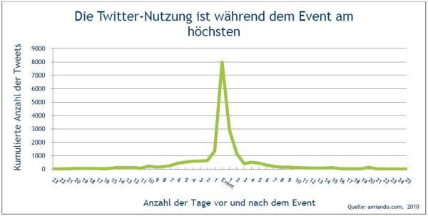 Kumulierte Verteilung der Tweets vor, während und nach der Veranstaltung