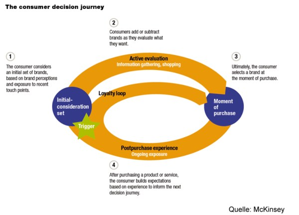 The consumer decision journey (Quelle: McKinsey.com)
