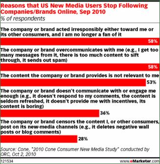 Gründe für die Abmeldungen von Unternehmensinfos auf Facebook und Twitter
