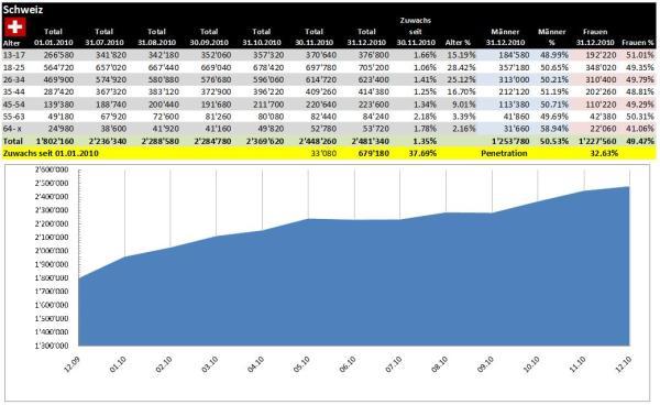Facebook Demographische Daten Schweiz Dezember 2010