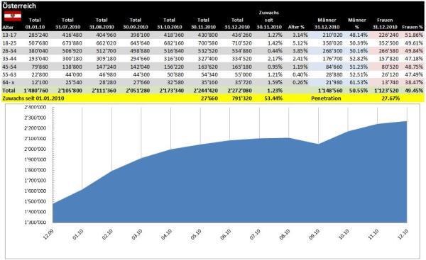 Facebook demographische Daten Österreich Dezember 2010