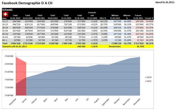 Demographie Facebook Schweiz per 31.01.2011