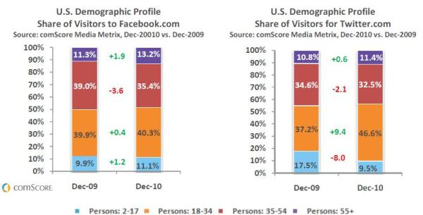 "comScore ""Shifting Age Profiles at Facebook and Twitter"""