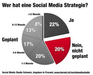 Frage: Verfügt Ihr Unternehmen über eine schriftliche Social Media Strategie (Konzept für die Nutzung von Social Media Plattformen wie Facebook, Twitter o. ä.)? N = 60 / Quelle: «Bernet_PR/Kunert, Social Media Studie Schweiz»