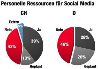 Frage CH: Stehen in Ihrem Unternehmen Personalressourcen für die Social Media Arbeit zur Verfügung? N = 56 / Quelle: «Bernet_PR/Kunert, Social Media Studie Schweiz»