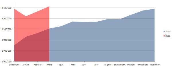 Demographie Facebook Schweiz per 31.03.2011