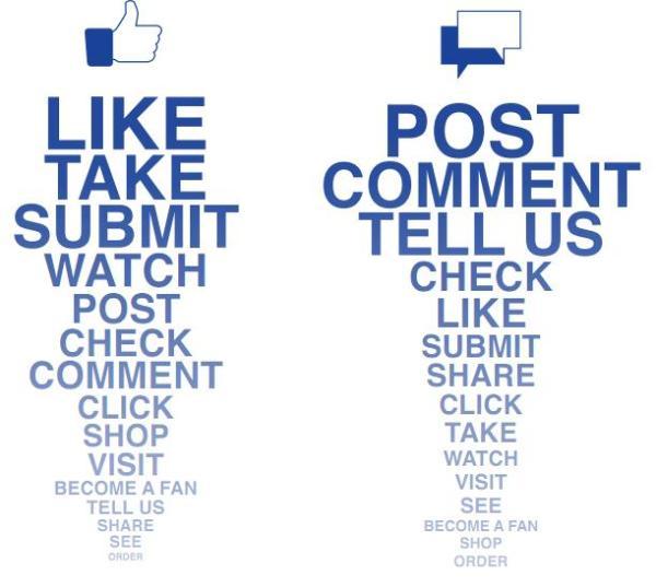 Schlüsselwörter mit den meisten Likes und Kommentaren