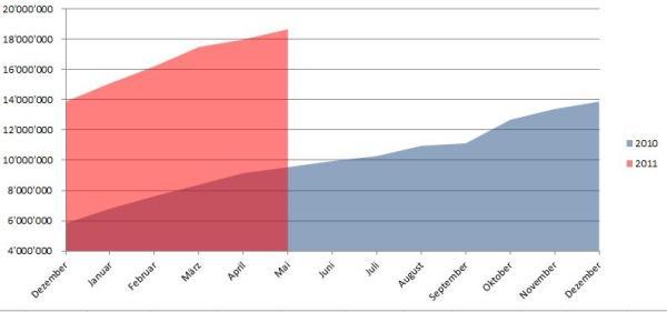 Demographische Daten Facebook Deutschland Mai 2011