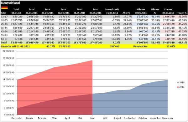 Facebook Demographie Deutschland per 30.06.2011