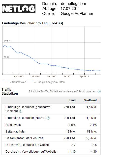 Netlog.com-Statistikdaten / Quelle: GoogleAdPlanner