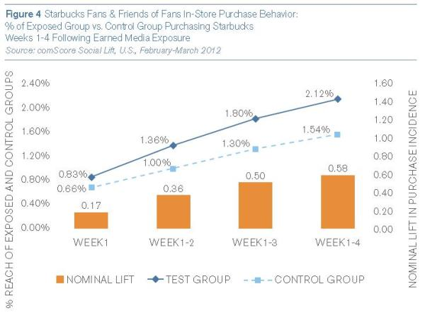 Starbucks Fans & Friends of Fans In-Store Purchase Behavior (Quelle: comScore Socail Lift, US, February-March 2012)