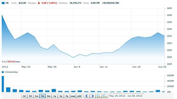 Börsenkurs Facebook bei NASDAQ