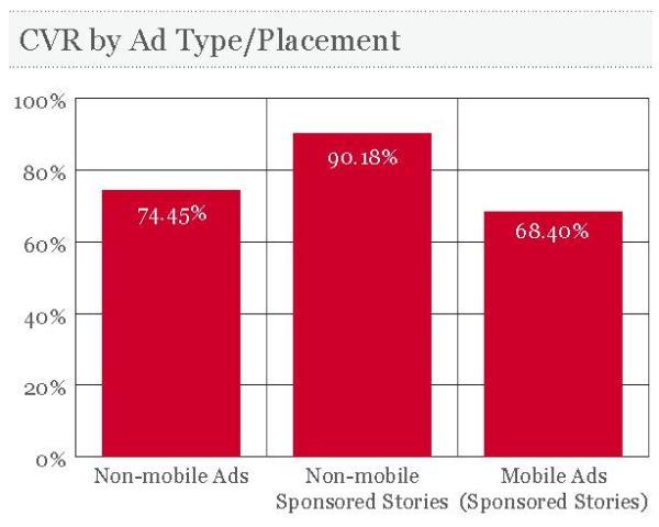 CVR-Vergleich durchschnittliche CVR nach AdTypes und Platzierungen (Quelle: AdParlor)