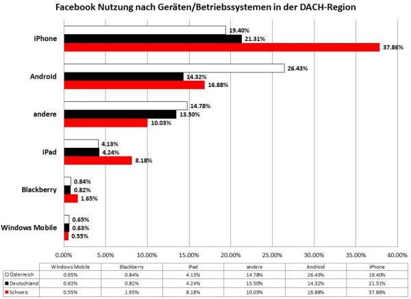 Facebook Nutzung nach Geräten/Betriebssystemen in der DACH-Region