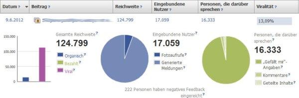 Insights zu Beiträgen auf Facebook Seiten liefern detaillierte Informationen