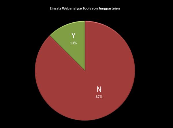 Einsatz Webanalyse Tools von Jungparteien