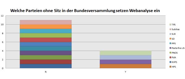 Welche Parteien ohne Sitz in der Bundesversammlung setzen Webanalyse ein