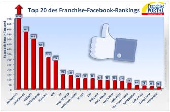 Ranking der Franchise-Systeme