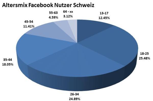 Altersmix Facebook Nutzer in der Schweiz