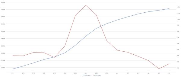Fanentwicklung pro Woche von Amazon.de (rot = Fan Change, blau = Fan Count)  (Quelle: quintly.com)