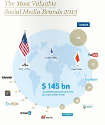 The Most Valuable Social Media Brands 2013