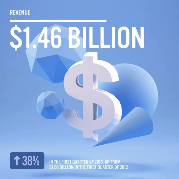 Facebook - 1.46 Mrd. $ Umsatz im 1. Quartal 2013 (Quelle: Facebook.com)