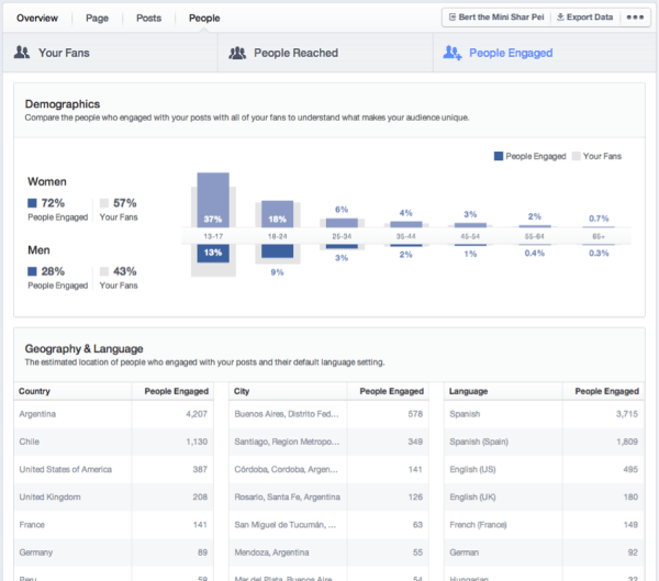 Neue Page Insights (Quelle: Facebook)