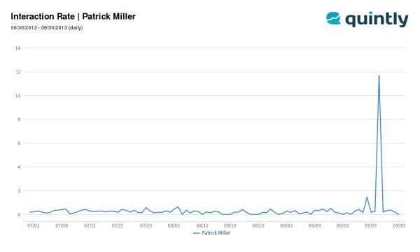Grafik Interaktion der Facebook Seite von Patrick Miller vom 30.06. bis 30.09.2013 (Quelle: quintly.com)
