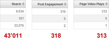 Ads Statistik zum gleichen Post