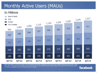 Monthly Active User MAU (Quelle: Facebook)
