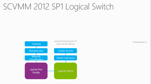 SCVMM 2012 SP1 Logical Switch2