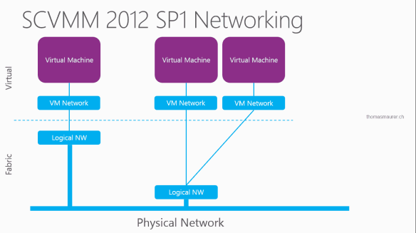 SCVMM 2012 SP1 Networking