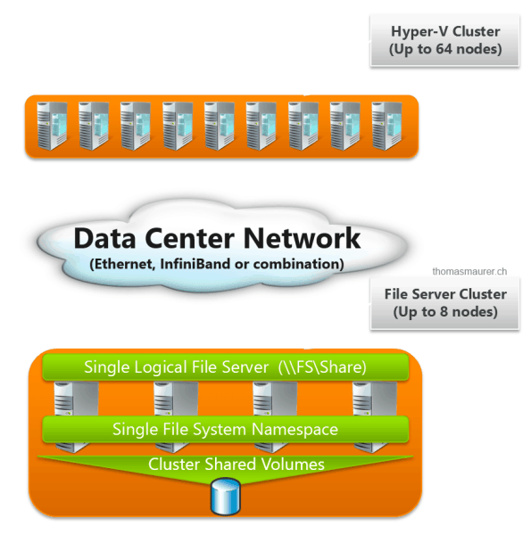 SMB Scale-Out File Server