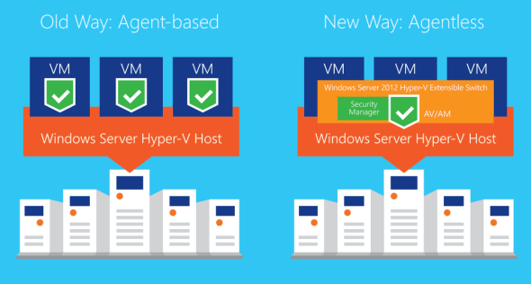 5Nine Hyper-V Security Agentless